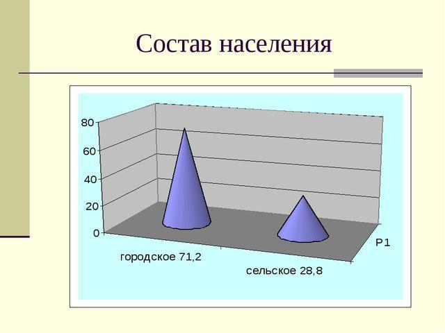 Состав населения