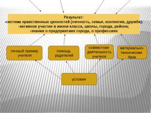Результат: -система нравственных ценностей (личность, семья, коллектив, дружб