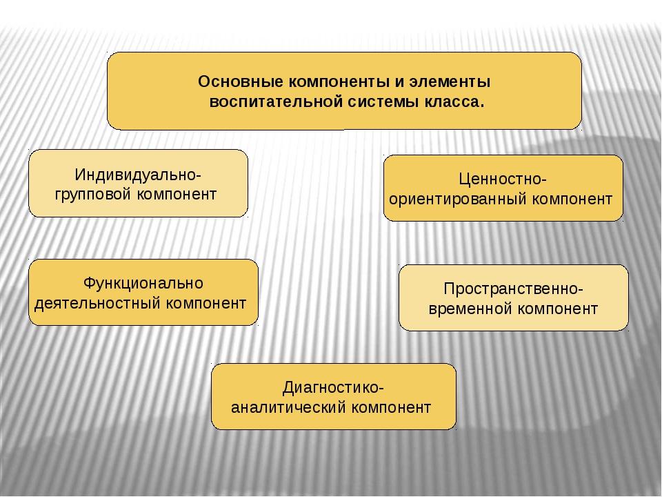 Основные компоненты и элементы воспитательной системы класса. Индивидуально-...