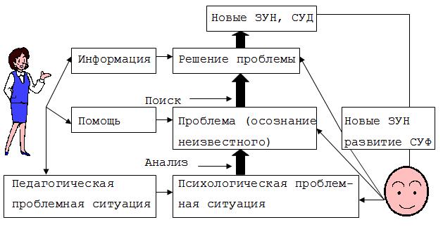 C:\Users\1\Desktop\схема проблеиного обучения.png