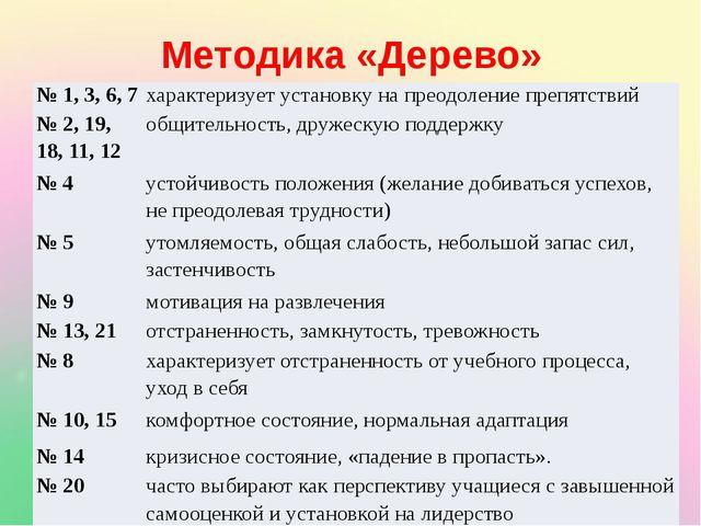 Методика «Дерево» № 1, 3, 6, 7 характеризует установку на преодоление препят...