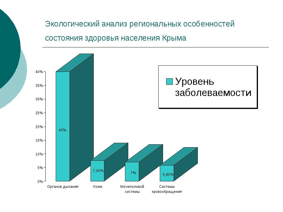 Экологический анализ региональных особенностей состояния здоровья населения К...