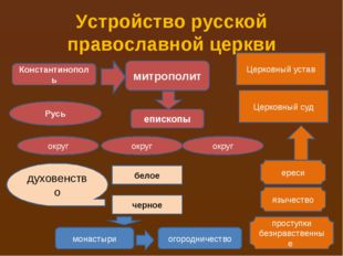 Устройство русской православной церкви Константинополь митрополит округ округ