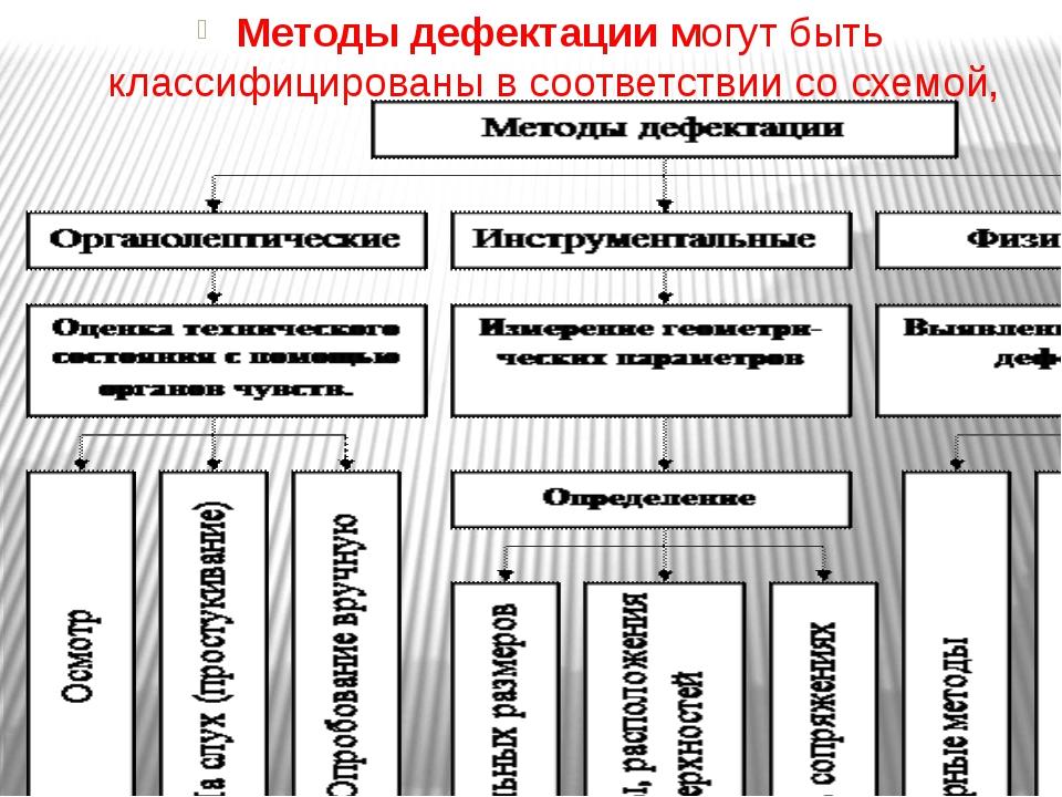 Методы дефектациимогут быть классифицированы в соответствии со схемой,