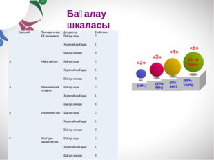 + Professional conduct + Workshops + Services + Careers «5» 10-14 балл (85%-