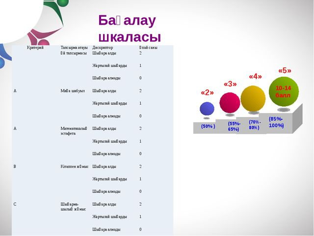 + Professional conduct + Workshops + Services + Careers «5» 10-14 балл (85%-...