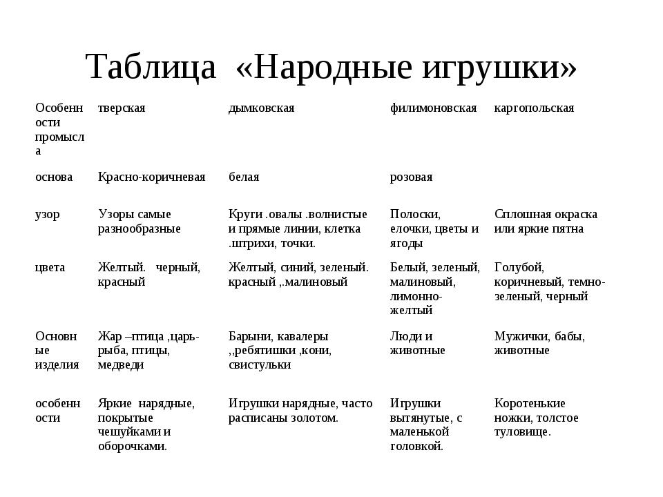 Таблица «Народные игрушки» Особенности промыслатверскаядымковскаяфилимонов...