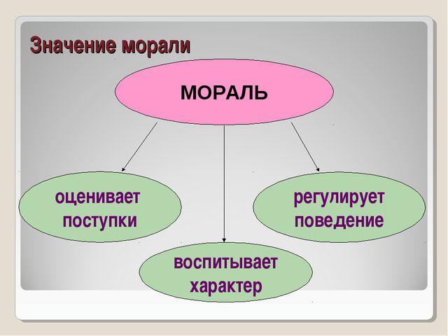 Значение морали МОРАЛЬ оценивает поступки воспитывает характер регулирует пов...