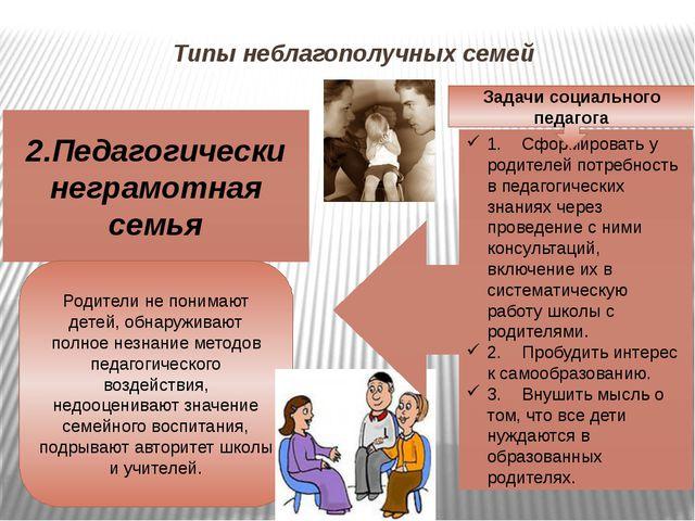 Типы неблагополучных семей 2.Педагогически неграмотная семья Родители не пони...