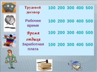 Трудовой договор100200300400500 Рабочее время100200300400500 Время