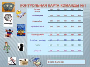 Всего баллов: Трудовой договор100200300400500 Рабочее время100200300