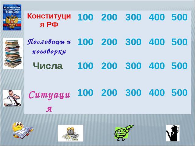 Конституция РФ100200300400500 Пословицы и поговорки100200300400500...