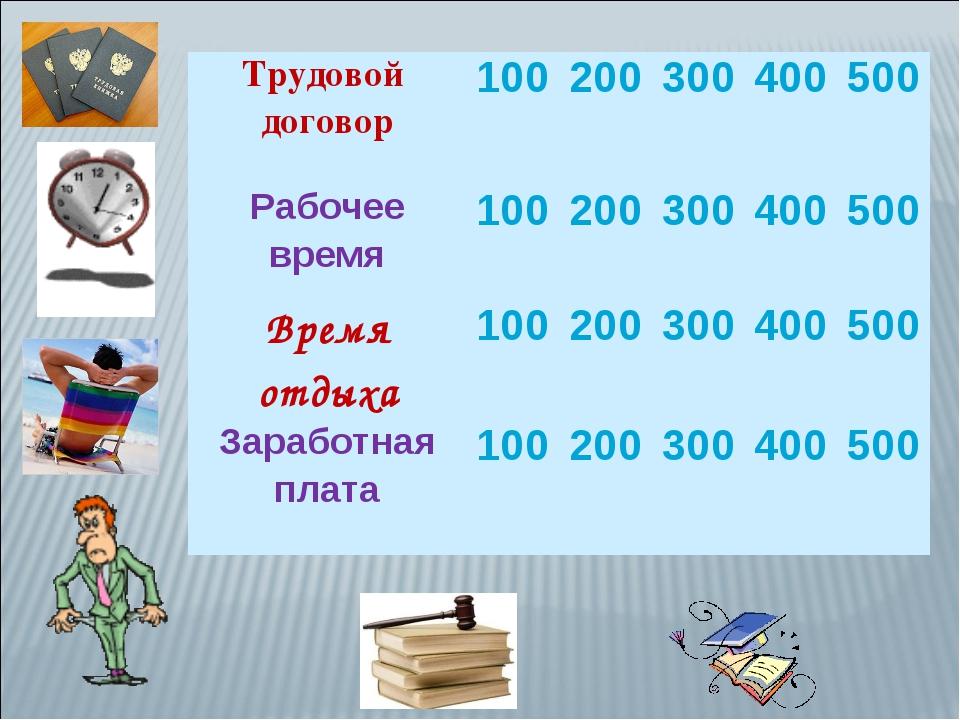 Трудовой договор100200300400500 Рабочее время100200300400500 Время...