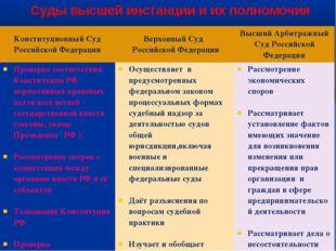 Суды высшей инстанции и их полномочия Конституционный Суд Российской Федераци