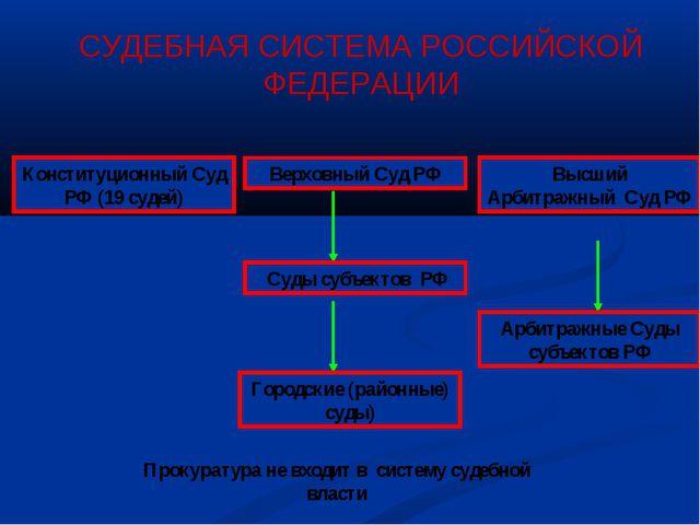 Конституционный Суд РФ (19 судей) Верховный Суд РФ Высший Арбитражный Суд РФ...