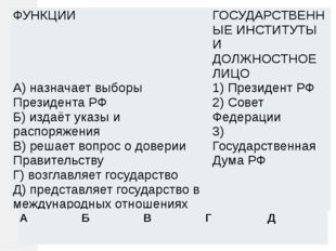 ФУНКЦИИ ГОСУДАРСТВЕННЫЕИНСТИТУТЫИ ДОЛЖНОСТНОЕ ЛИЦО А) назначает выборы Презид