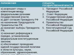 ПОЛНОМОЧИЯ СУБЪЕКТЫ ГОСУДАРСТВЕННОЙ ВЛАСТИ а) разрешает споры о компетенции м