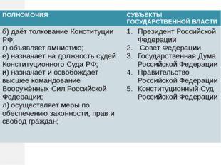 ПОЛНОМОЧИЯ СУБЪЕКТЫ ГОСУДАРСТВЕННОЙ ВЛАСТИ б) даёт толкование Конституции РФ;
