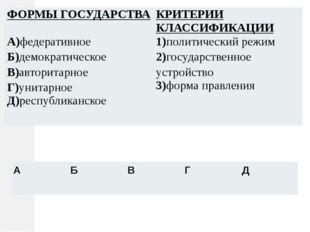 ФОРМЫ ГОСУДАРСТВА КРИТЕРИИ КЛАССИФИКАЦИИ А)федеративное Б)демократическое В)а