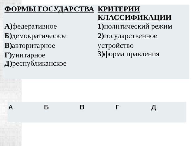 ФОРМЫ ГОСУДАРСТВА КРИТЕРИИ КЛАССИФИКАЦИИ А)федеративное Б)демократическое В)а...