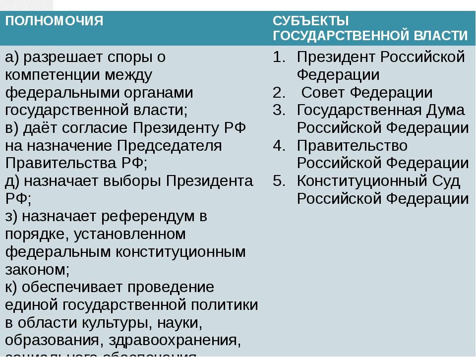 ПОЛНОМОЧИЯ СУБЪЕКТЫ ГОСУДАРСТВЕННОЙ ВЛАСТИ а) разрешает споры о компетенции м...