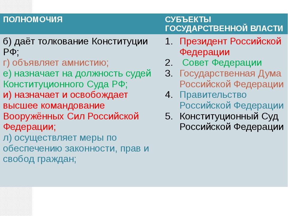 ПОЛНОМОЧИЯ СУБЪЕКТЫ ГОСУДАРСТВЕННОЙ ВЛАСТИ б) даёт толкование Конституции РФ;...