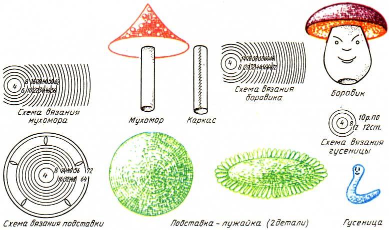 Вязание мухомора крючком схема