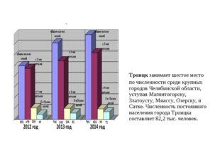 Троицкзанимает шестое место по численности среди крупных городов Челябинско