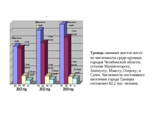 Троицкзанимает шестое место по численности среди крупных городов Челябинско...