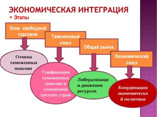 Этапы Зона свободной торговли Таможенный союз Общий рынок Экономический союз