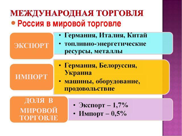 Россия в мировой торговле