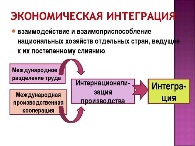 взаимодействие и взаимоприспособление национальных хозяйств отдельных стран,...