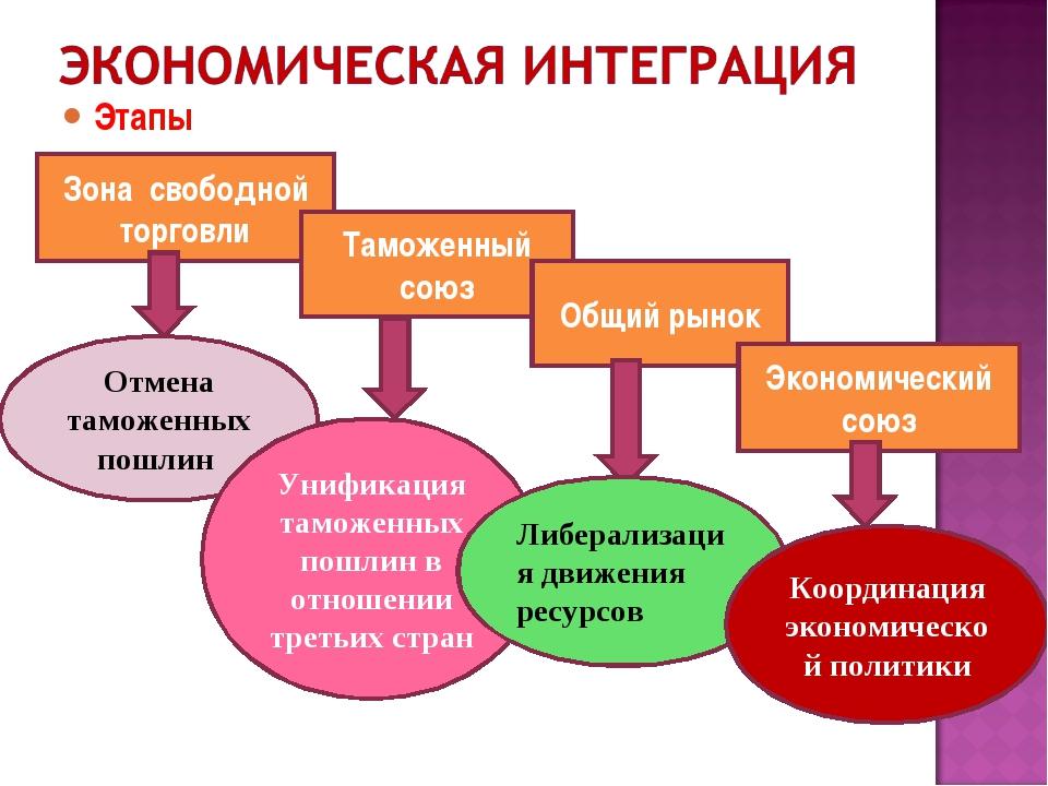 Этапы Зона свободной торговли Таможенный союз Общий рынок Экономический союз...