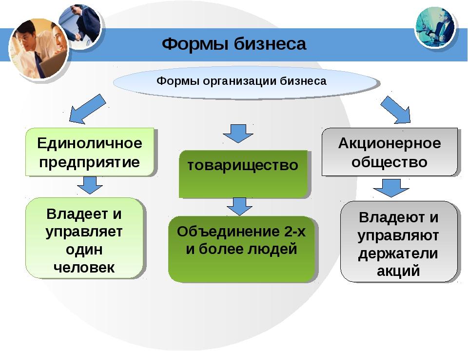Формы бизнеса Формы организации бизнеса Единоличное предприятие товарищество...