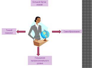 Большой багаж знаний Самообразование Тонкий психолог Повышение профессиональ