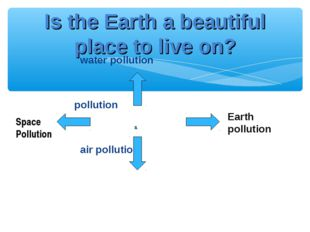 water pollution pollution air pollution Is the Earth a beautiful place to li