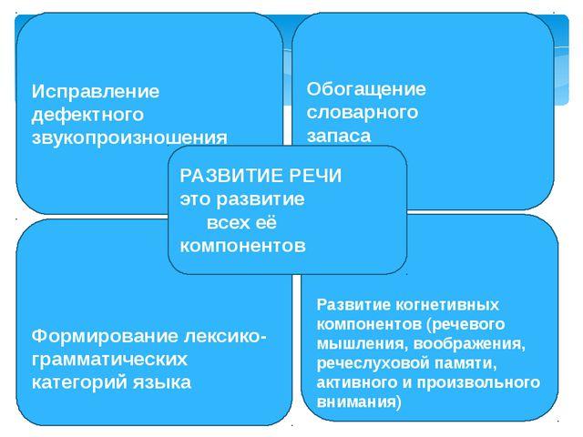 Формирование лексико- грамматических категорий языка Развитие когнетивных ко...