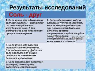 Результаты исследований Соль - враг Соль - друг 1. Соль нужна для образования