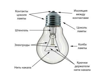 http://www.natrix-el.kz/wp-content/uploads/2015/06/lampa-nakalivaniya-ustrojstvo.jpg