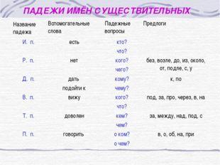 ПАДЕЖИ ИМЁН СУЩЕСТВИТЕЛЬНЫХ Название падежаВспомогательные словаПадежные во