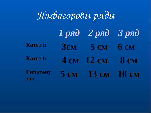 Пифагоровы ряды 1 ряд2 ряд3 ряд Катет a3см5 см 6 см Катет b 4 см12 см...