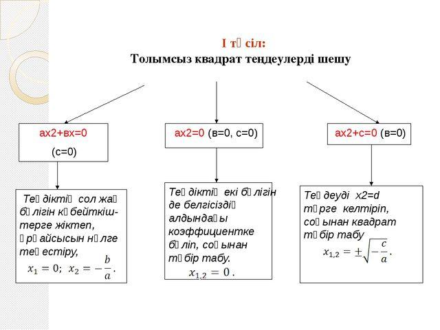 I тәсіл: Толымсыз квадрат теңдеулерді шешу ах2+с=0 (в=0) ах2+вх=0 (с=0)...