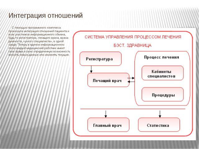 Интеграция отношений С помощью программного комплекса произошла интеграция о...