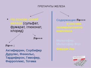 ПРЕПАРАТЫ ЖЕЛЕЗА На основе солей железа (сульфат, фумарат, глюконат, хлорид)
