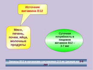 Источник витамина В12 Мясо, печень, почки, яйца, молочные продукты Запасы В12