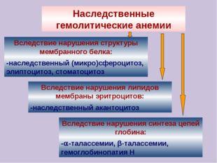 Наследственные гемолитические анемии Вследствие нарушения структуры мембранно