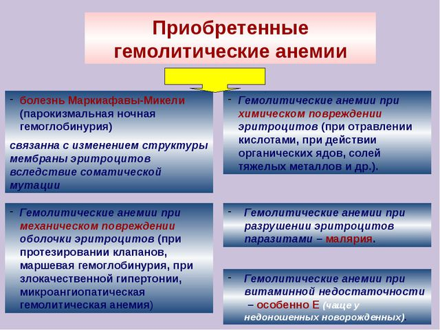 Приобретенные гемолитические анемии болезнь Маркиафавы-Микели (парокизмальная...