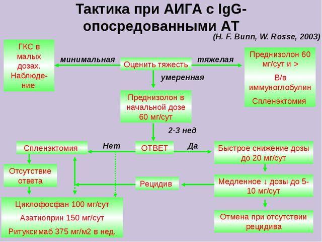 Тактика при АИГА с IgG-опосредованными АТ Оценить тяжесть минимальная тяжелая...