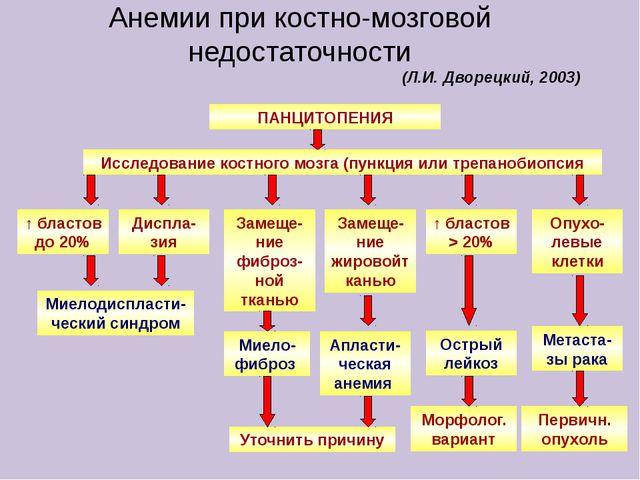 Анемии при костно-мозговой недостаточности ПАНЦИТОПЕНИЯ Исследование костного...