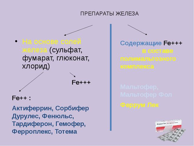 ПРЕПАРАТЫ ЖЕЛЕЗА На основе солей железа (сульфат, фумарат, глюконат, хлорид)...